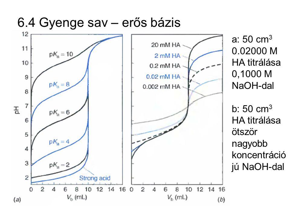 6.4 Gyenge sav – erős bázis a: 50 cm3 0.02000 M HA titrálása 0,1000 M NaOH-dal.