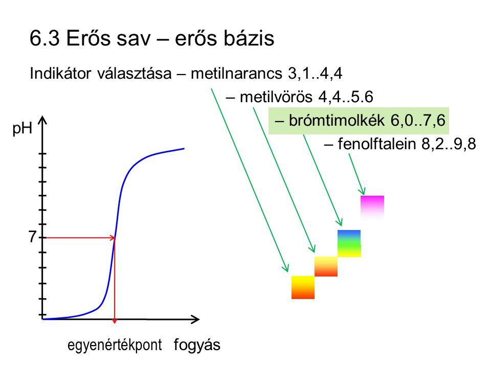 6.3 Erős sav – erős bázis Indikátor választása – metilnarancs 3,1..4,4
