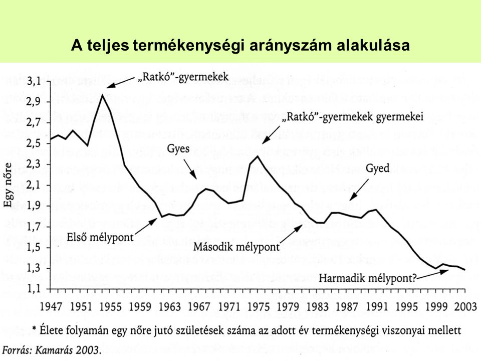 A teljes termékenységi arányszám alakulása