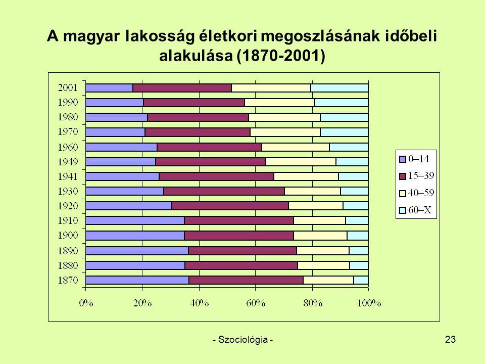 A magyar lakosság életkori megoszlásának időbeli alakulása (1870-2001)