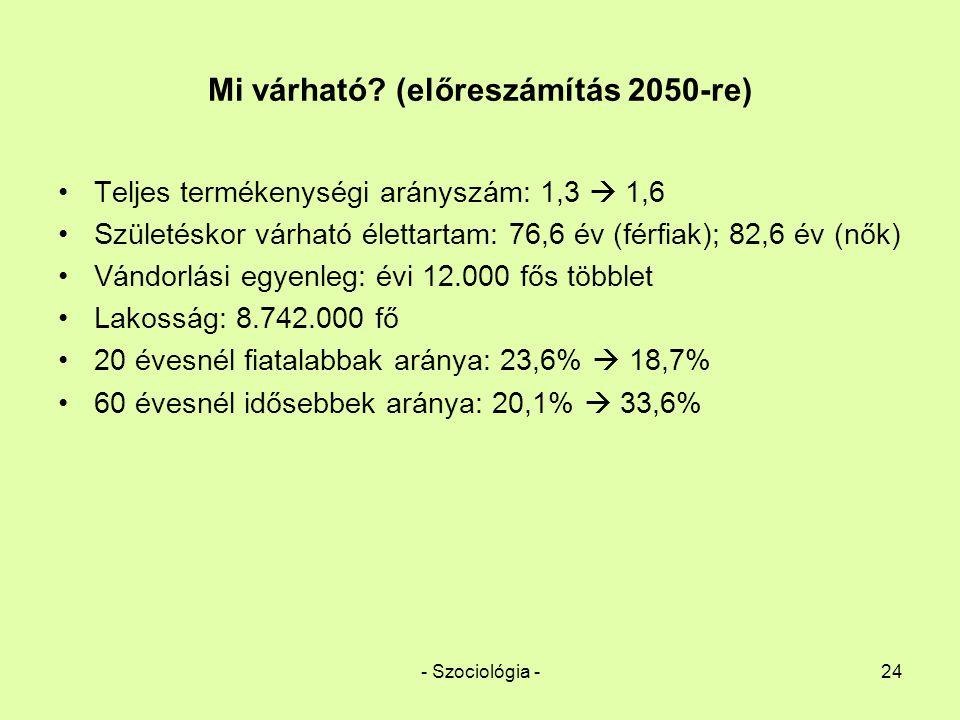 Mi várható (előreszámítás 2050-re)