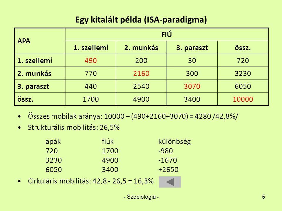 Egy kitalált példa (ISA-paradigma)