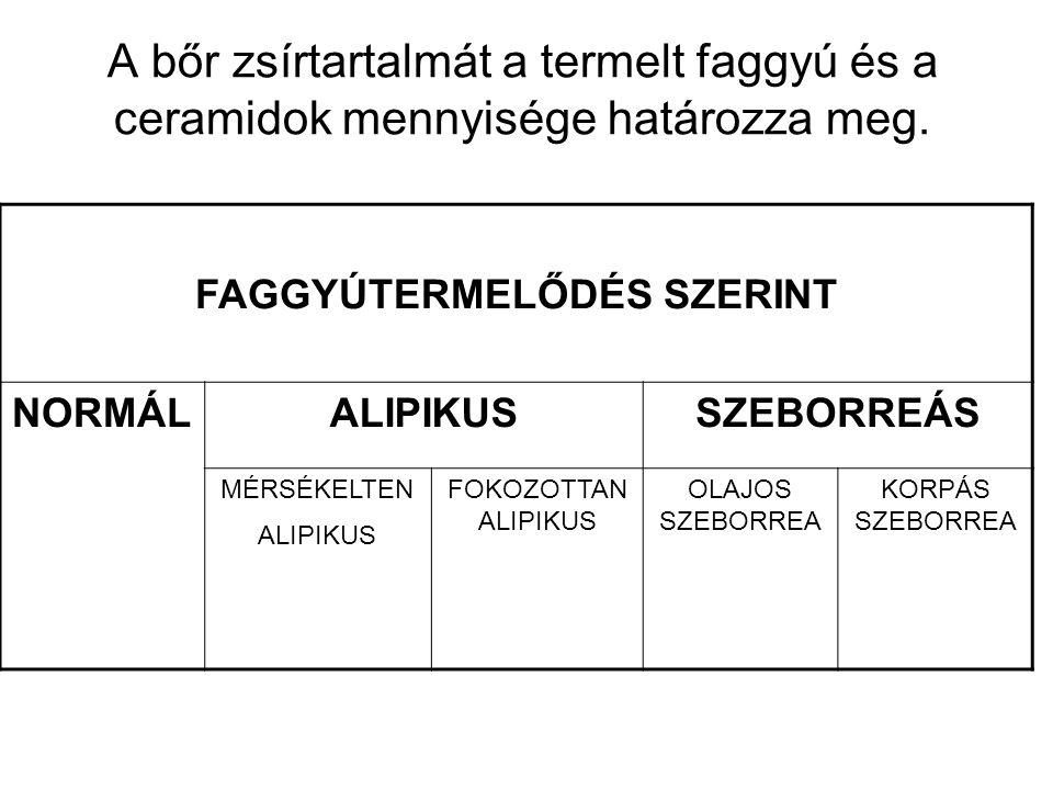 FAGGYÚTERMELŐDÉS SZERINT