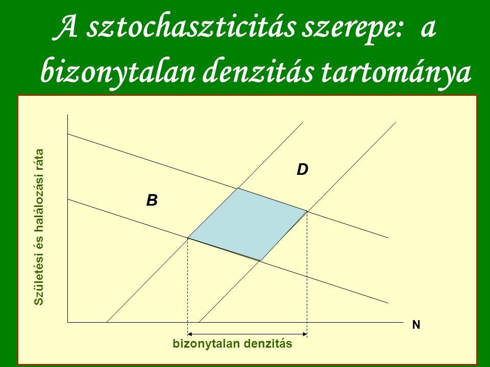 A sztochaszticitás szerepe: a bizonytalan denzitás tartománya