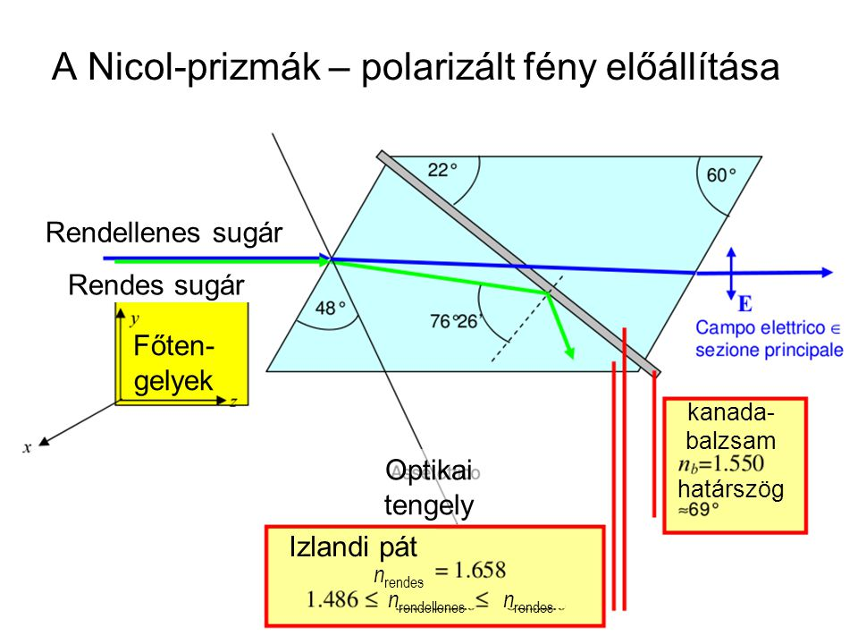 A Nicol-prizmák – polarizált fény előállítása