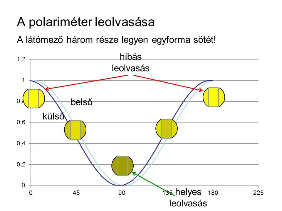 A polariméter leolvasása
