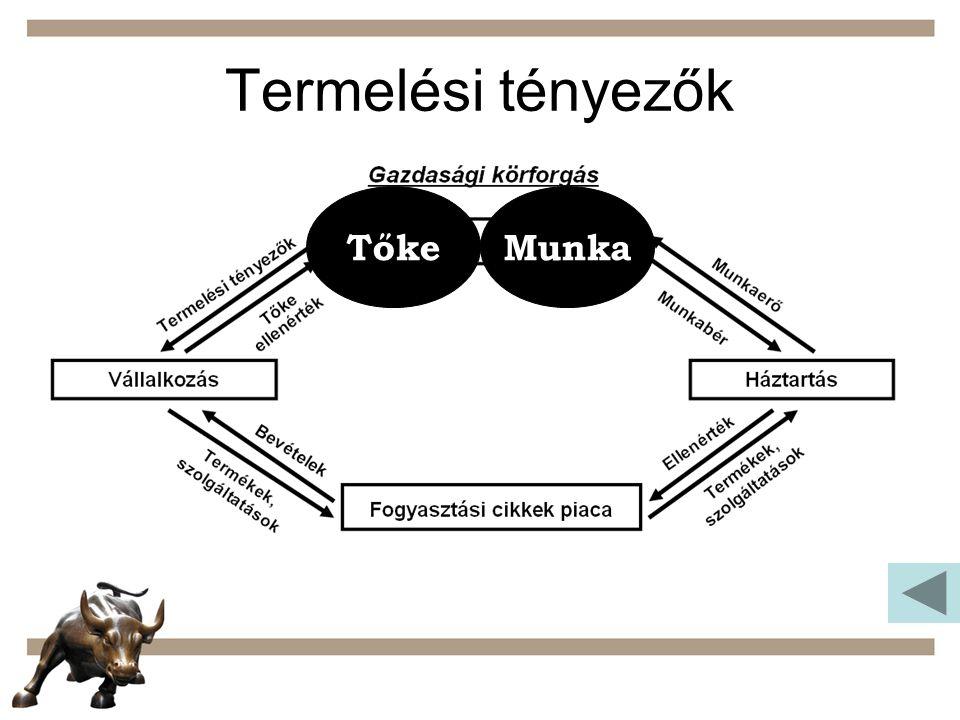 Termelési tényezők Tőke Munka