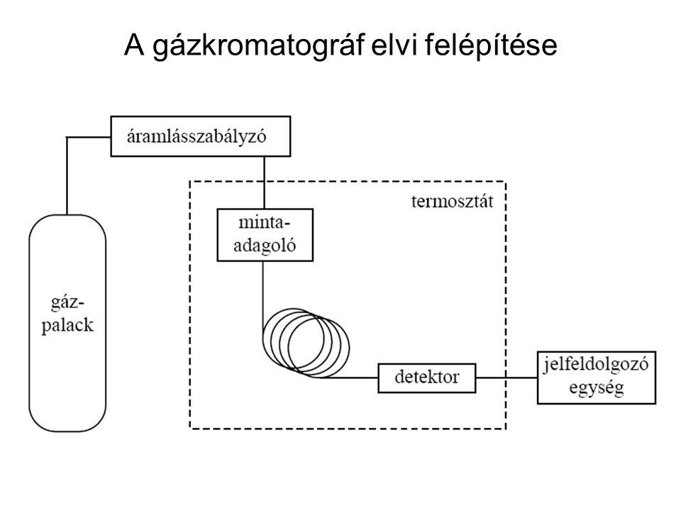 A gázkromatográf elvi felépítése