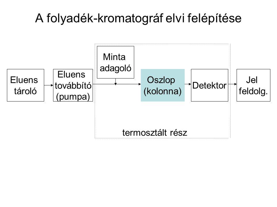 A folyadék-kromatográf elvi felépítése
