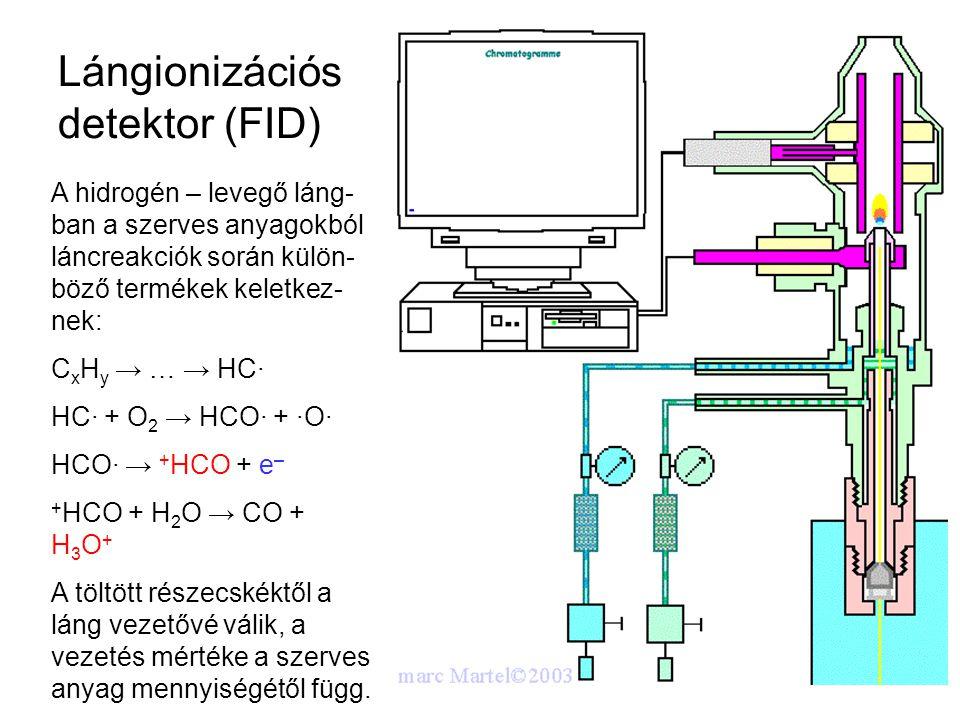 Lángionizációs detektor (FID)