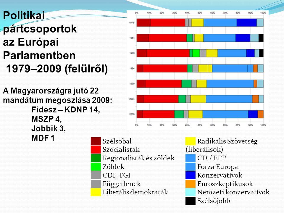 Politikai pártcsoportok az Európai Parlamentben 1979–2009 (felülről)