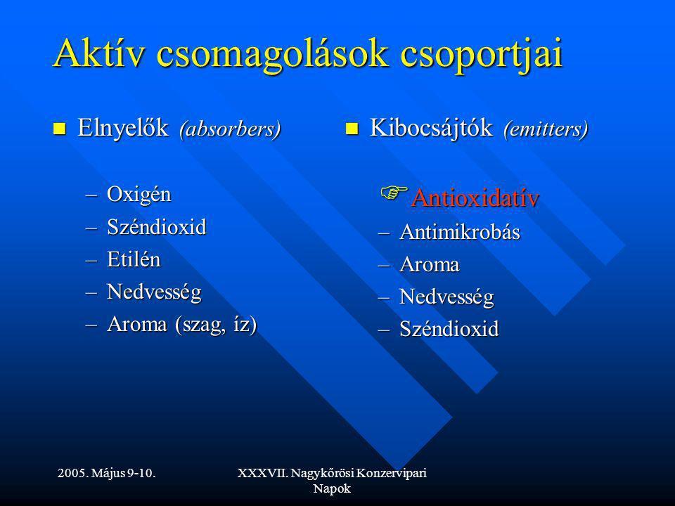 Aktív csomagolások csoportjai