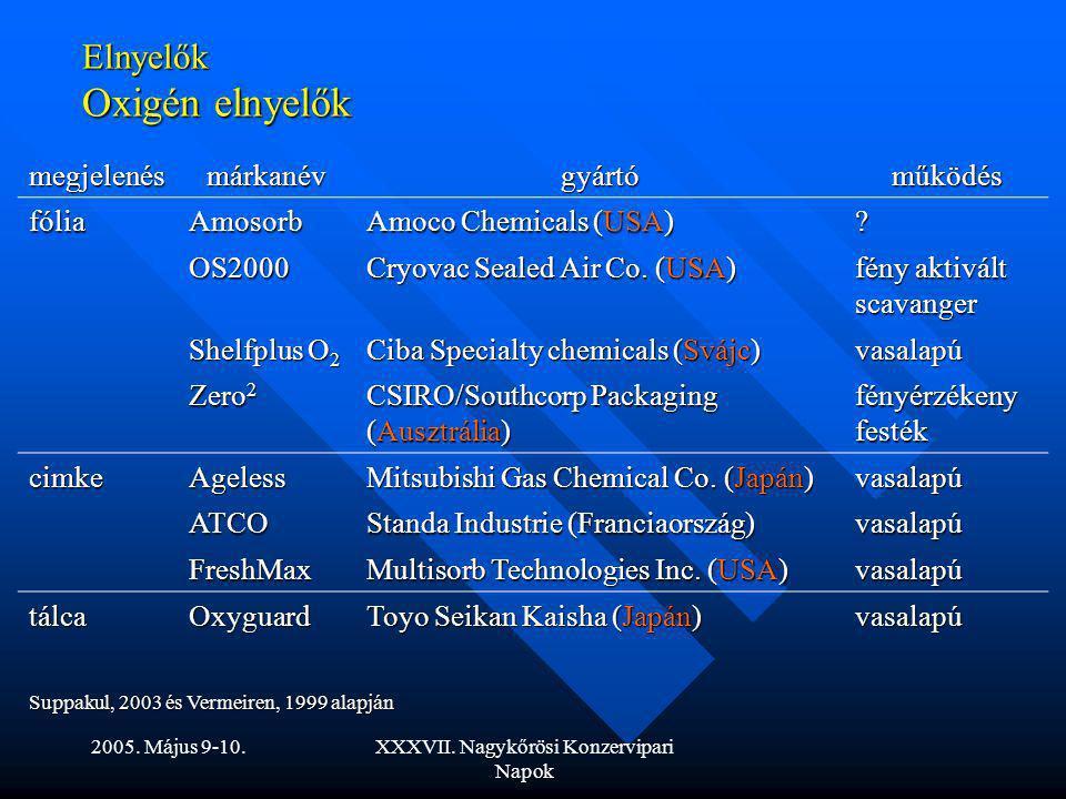 Elnyelők Oxigén elnyelők