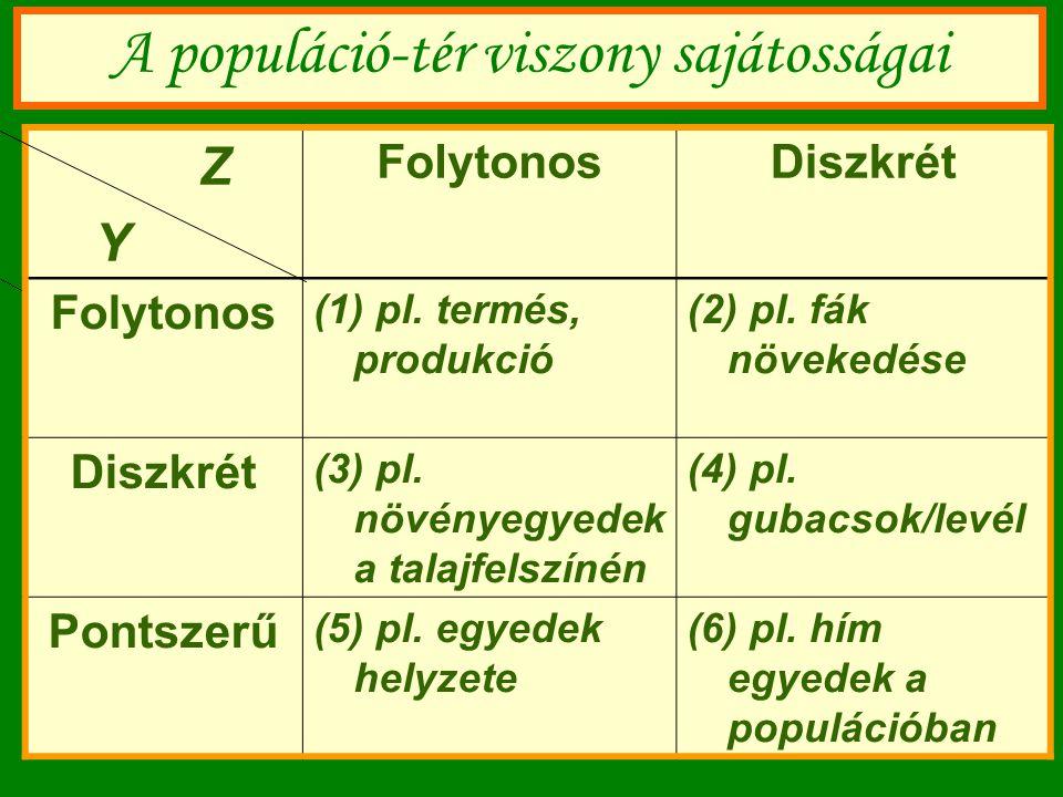 A populáció-tér viszony sajátosságai