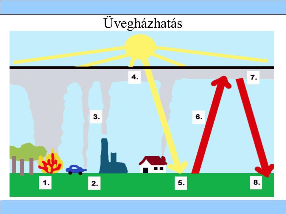 Üvegházhatás