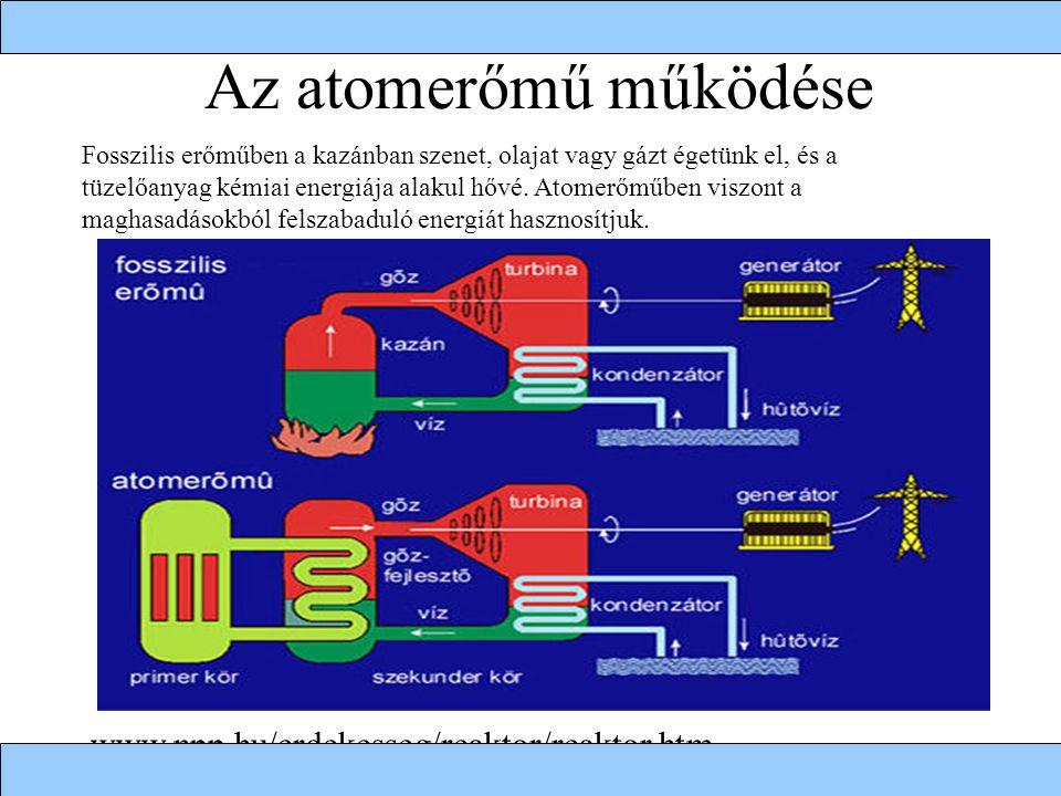 Az atomerőmű működése www.npp.hu/erdekesseg/reaktor/reaktor.htm