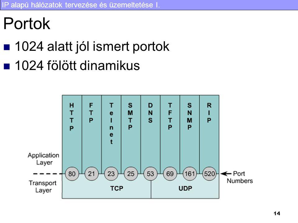 Portok 1024 alatt jól ismert portok 1024 fölött dinamikus