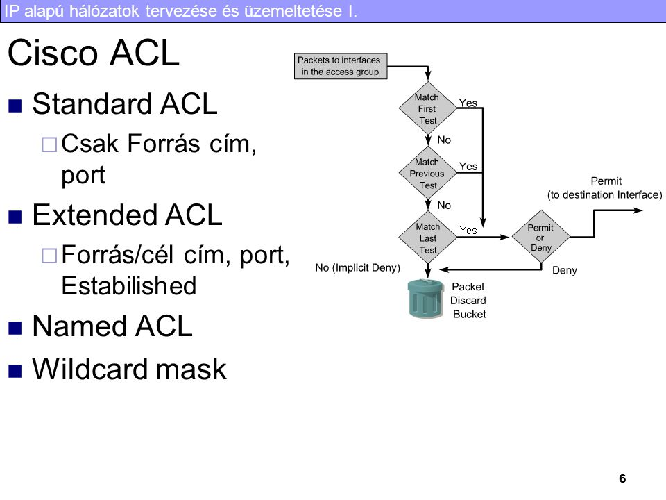 Cisco ACL Standard ACL Extended ACL Named ACL Wildcard mask