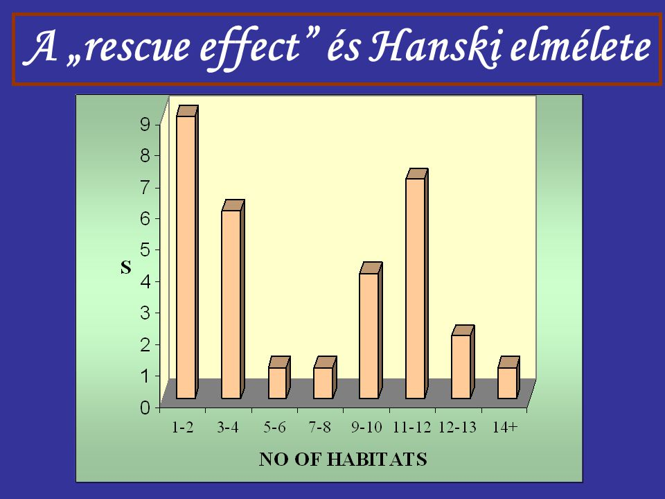 """A """"rescue effect és Hanski elmélete"""