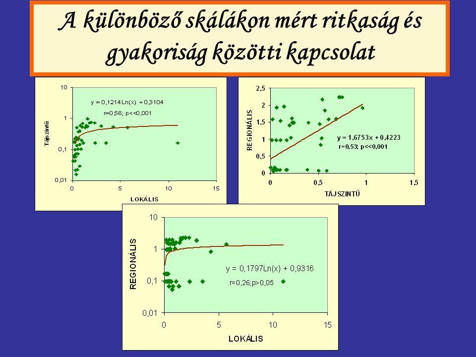 A különböző skálákon mért ritkaság és gyakoriság közötti kapcsolat
