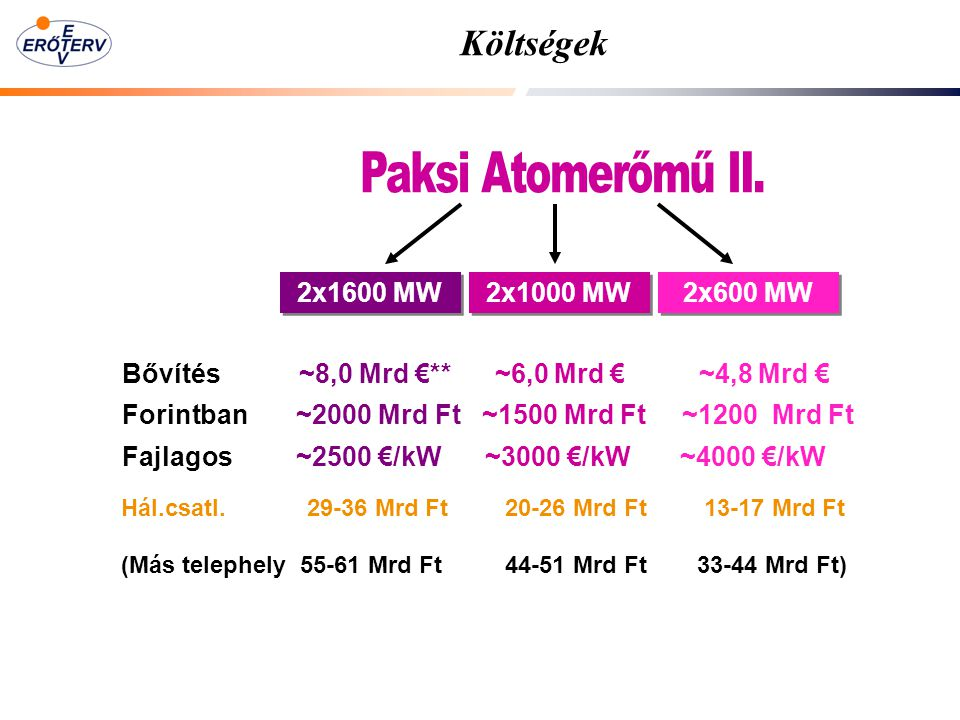 Költségek Paksi Atomerőmű II. 2x1600 MW 2x1000 MW 2x600 MW