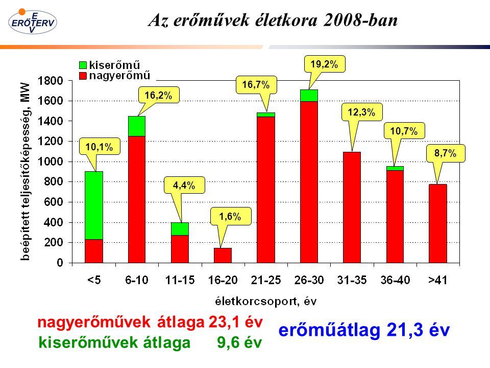Az erőművek életkora 2008-ban