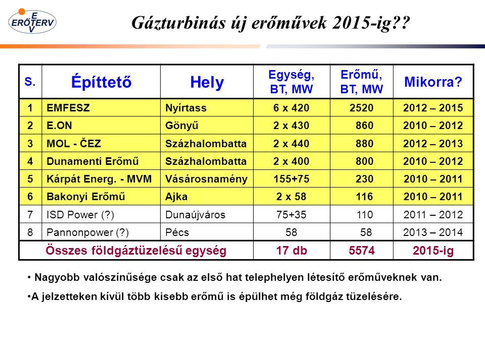 Gázturbinás új erőművek 2015-ig