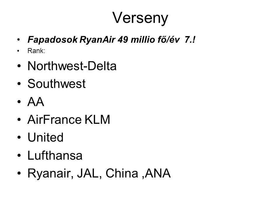 Verseny Northwest-Delta Southwest AA AirFrance KLM United Lufthansa