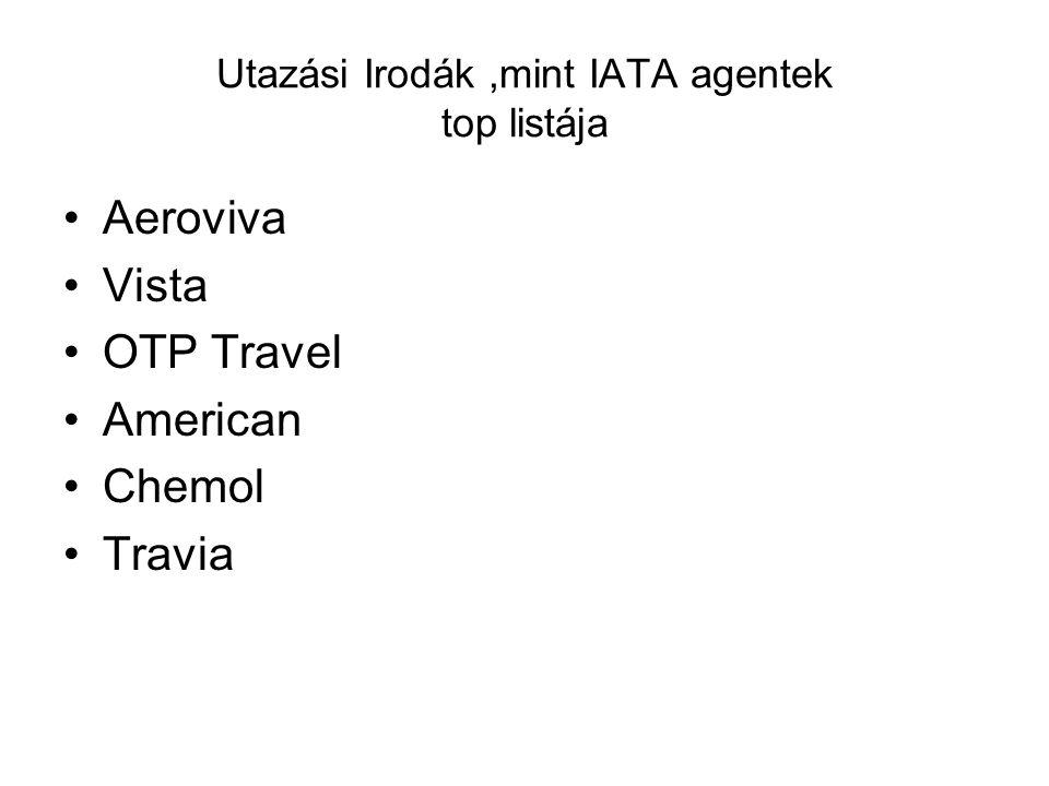 Utazási Irodák ,mint IATA agentek top listája