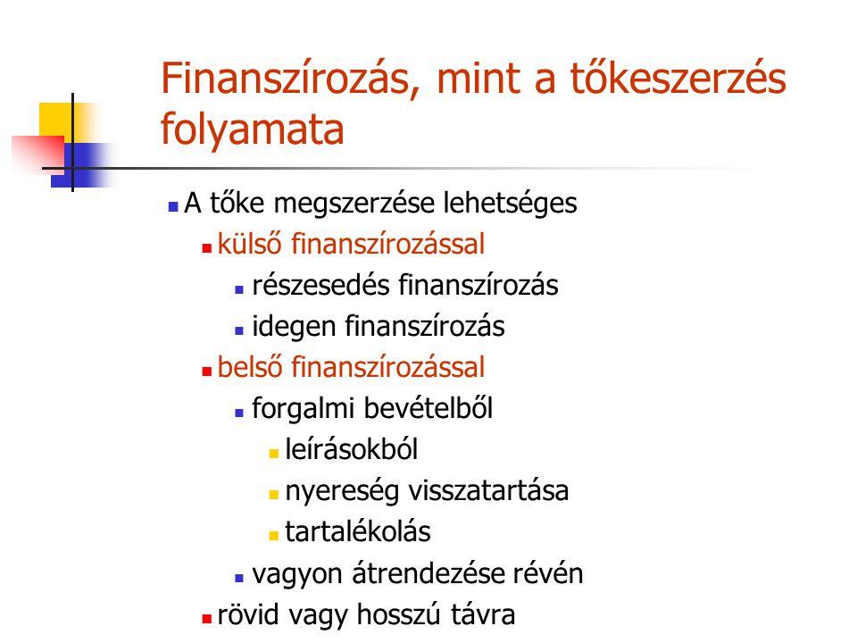 Finanszírozás, mint a tőkeszerzés folyamata