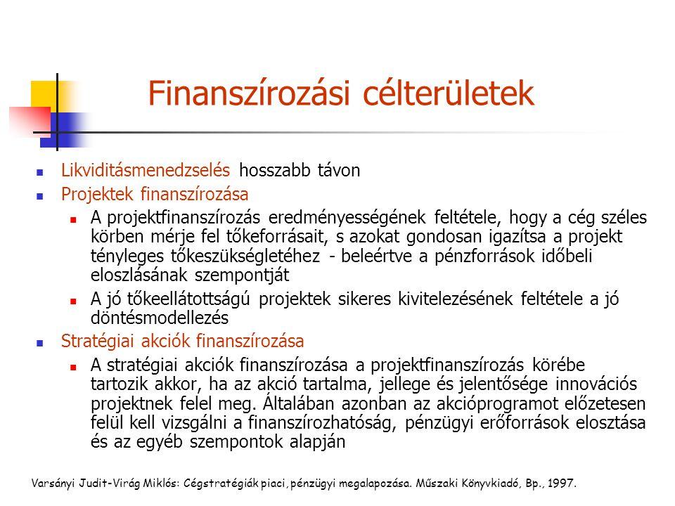 Finanszírozási célterületek