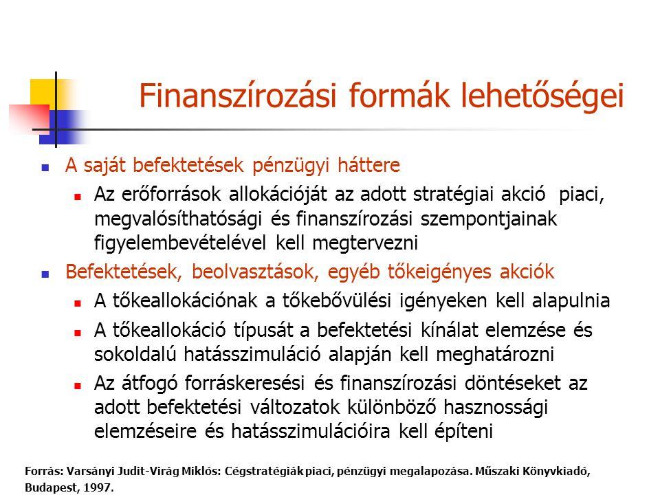 Finanszírozási formák lehetőségei
