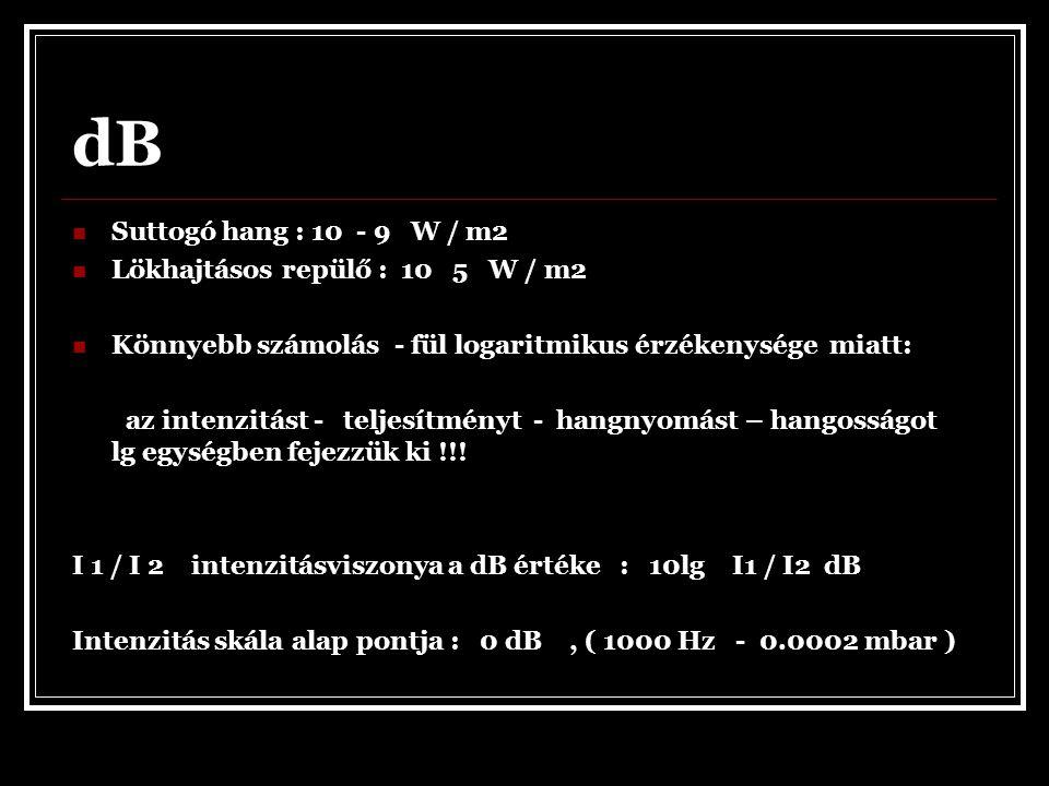 dB Suttogó hang : 10 - 9 W / m2 Lökhajtásos repülő : 10 5 W / m2
