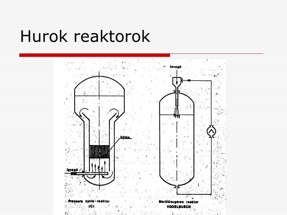 Hurok reaktorok