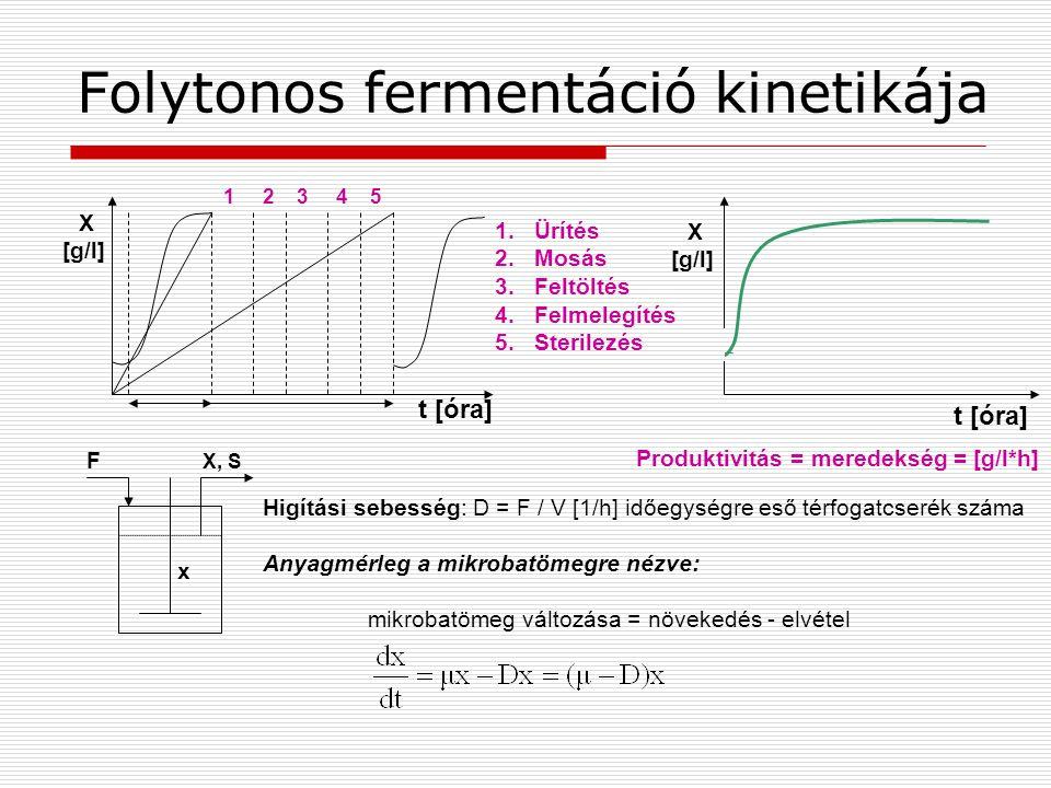 Folytonos fermentáció kinetikája
