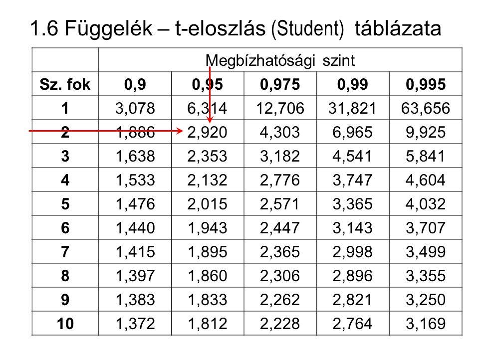 1.6 Függelék – t-eloszlás (Student) táblázata