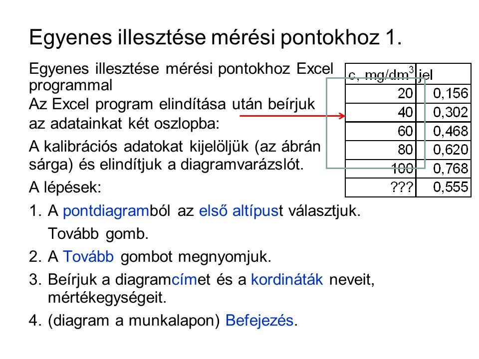 Egyenes illesztése mérési pontokhoz 1.