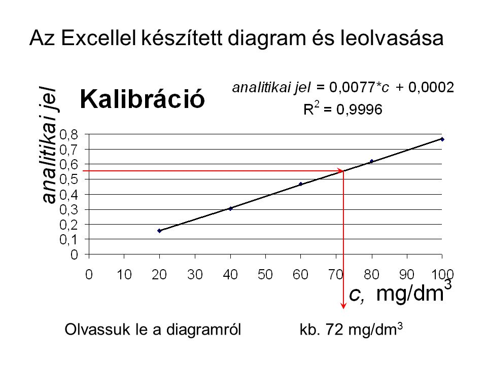 Az Excellel készített diagram és leolvasása