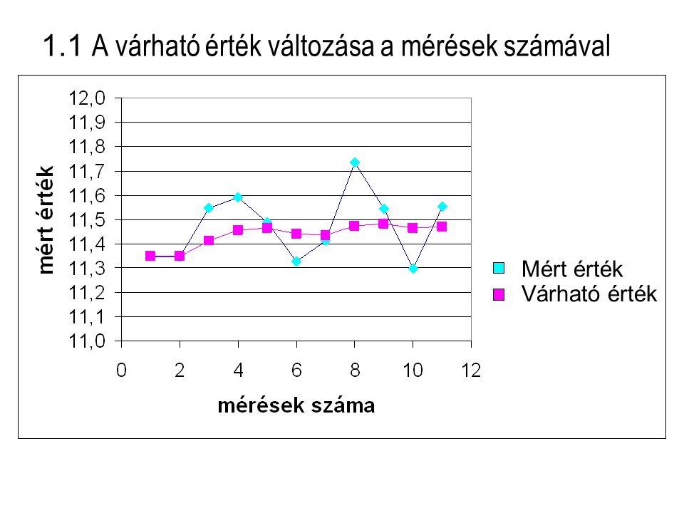 1.1 A várható érték változása a mérések számával