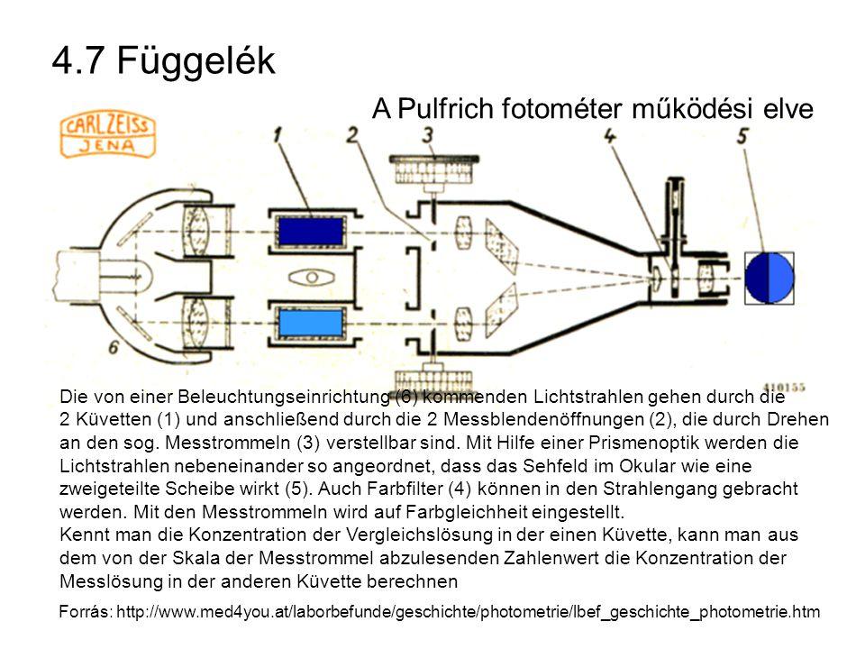 4.7 Függelék A Pulfrich fotométer működési elve