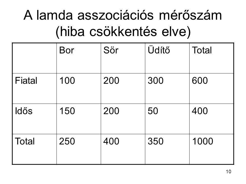 A lamda asszociációs mérőszám (hiba csökkentés elve)