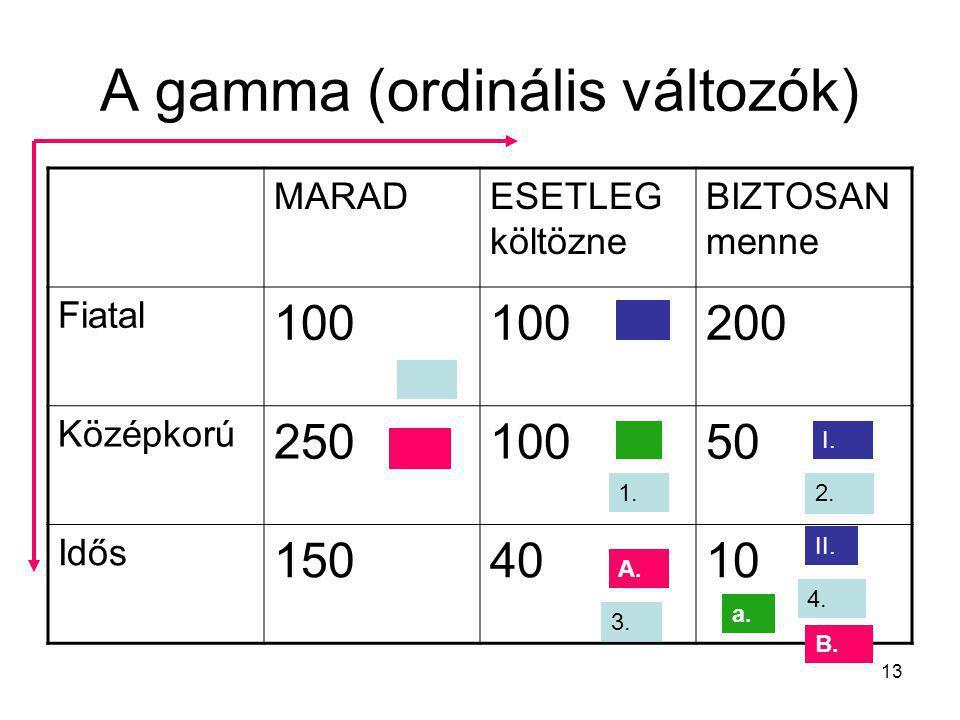 A gamma (ordinális változók)