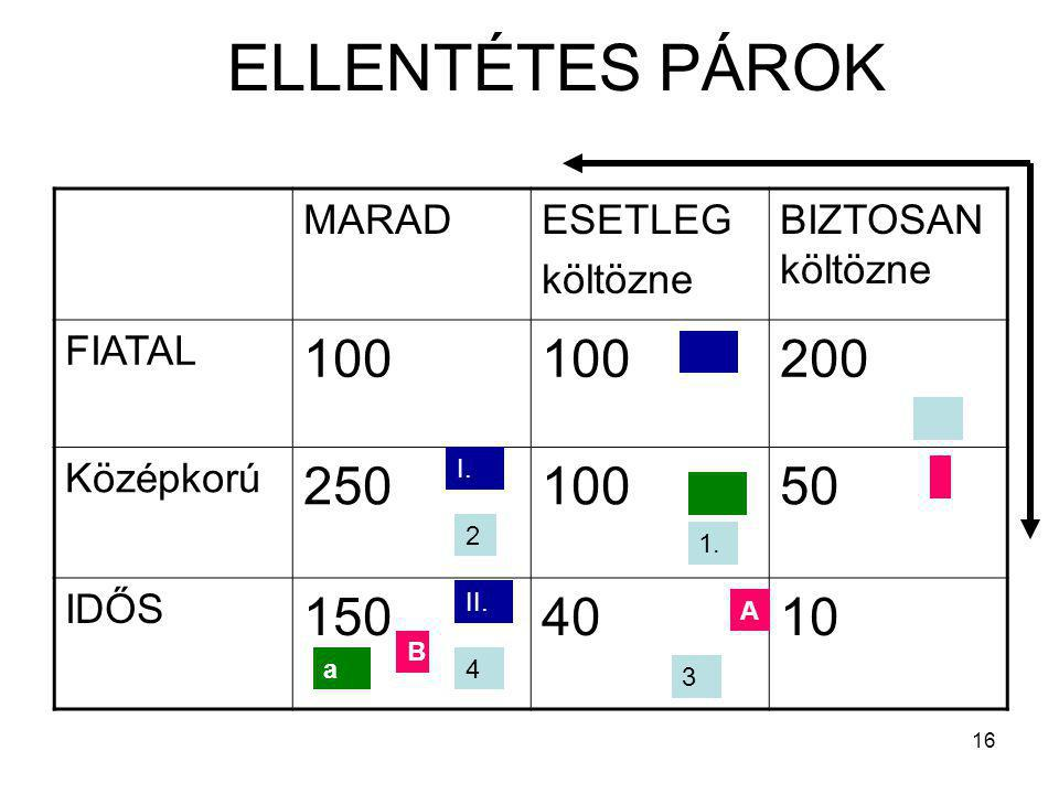 ELLENTÉTES PÁROK 100 200 250 50 150 40 10 MARAD ESETLEG költözne