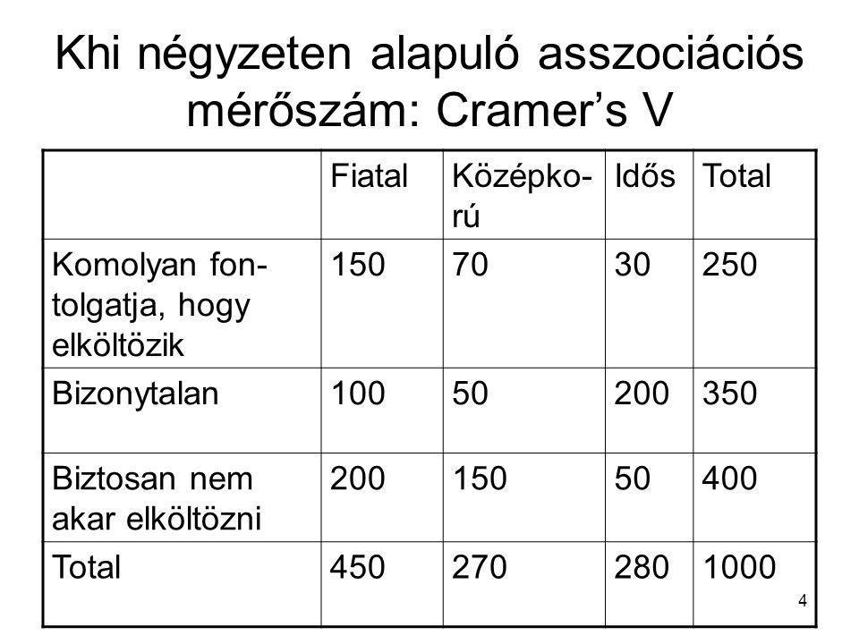 Khi négyzeten alapuló asszociációs mérőszám: Cramer's V