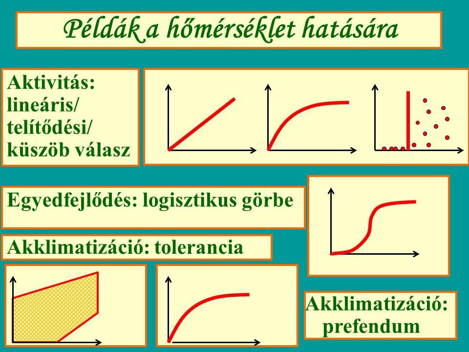Példák a hőmérséklet hatására
