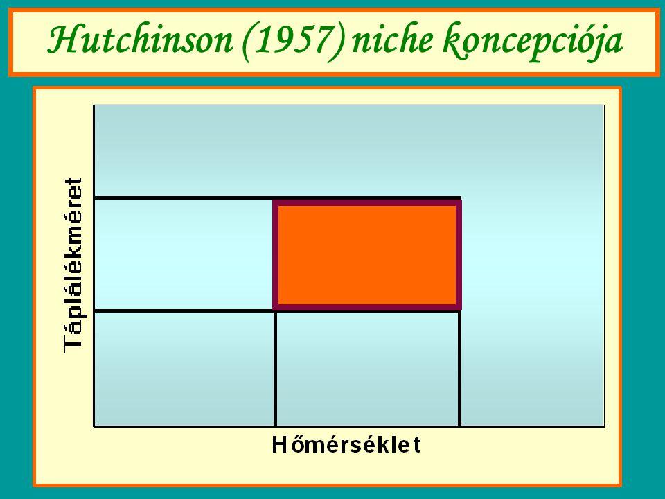 Hutchinson (1957) niche koncepciója