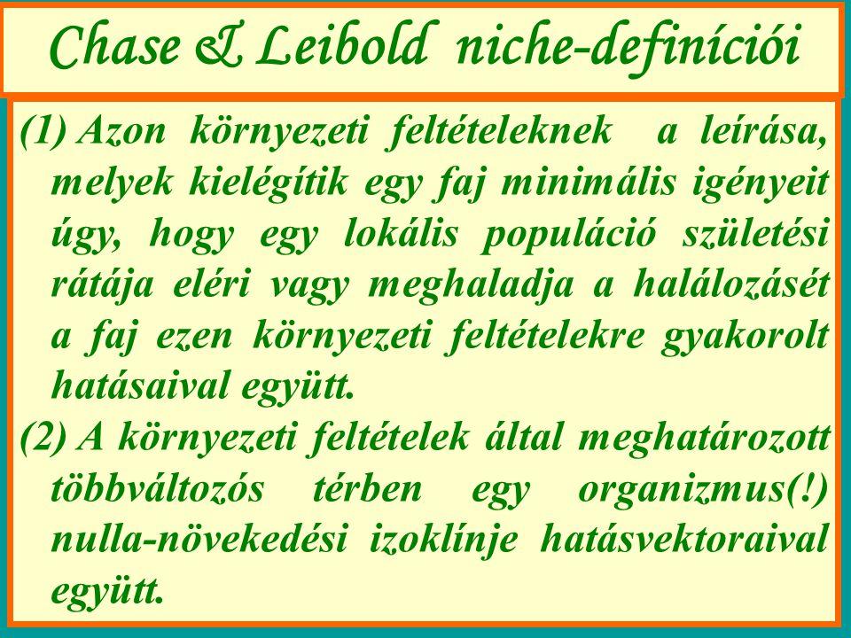 Chase & Leibold niche-definíciói