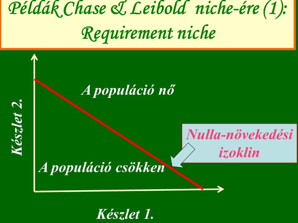 Példák Chase & Leibold niche-ére (1): Requirement niche
