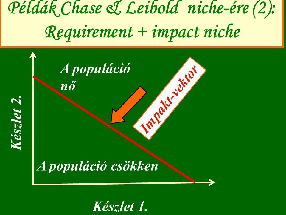Példák Chase & Leibold niche-ére (2): Requirement + impact niche