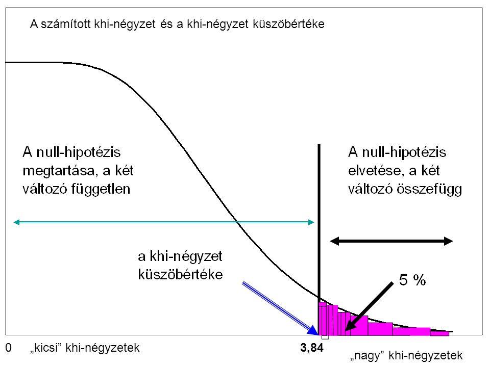 A számított khi-négyzet és a khi-négyzet küszöbértéke